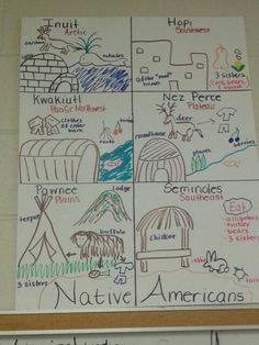 Native Americans Anchor Charts