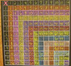 Waldorf ~ 2nd grade ~ Math ~ Multiplication Chart ~ chalkboard drawing