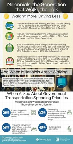 Millennials prefer walking, biking, and public transportation over driving.