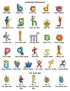Click below to learn more about our Letterland Spelling Tests! Alphabet Phonics, Teaching The Alphabet, Learning Letters, Alphabet Activities, Teaching Kindergarten, Preschool Learning, Preschool Activities, Alphabet Worksheets, Alphabet Signs