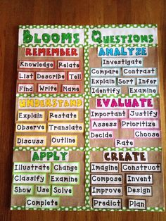 Blooms Taxonomy according to me!