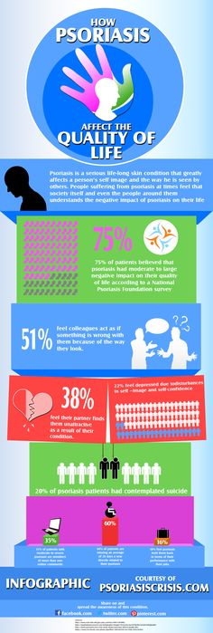 Know the 10 interesting facts regarding the skin disease called Psoriasis in this infographic 3