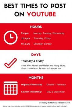 5 Crucial Video Marketing Tips Youtube Hacks, You Youtube, Youtube Logo, Youtube Banner Backgrounds, Youtube Banners, V Video, Foto E Video, Marketing Tools, Internet Marketing