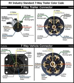 wiring diagram for semi plug google search stuff pinterest rh pinterest com 7-Way Blade Wiring Diagram 7 way tractor trailer plug wiring diagram