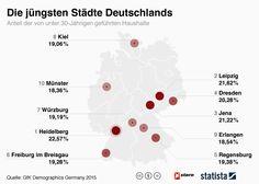 Infografik: Die jüngsten Städte Deutschlands | Statista