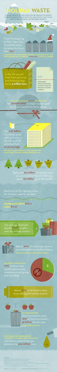 Surprising waste facts and tips on how to help reduce waste during the holidays.