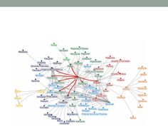 The Social network of Alexander the Great: Social Network Analysis in Ancient History | Diane Cline - http://www.academia.edu/2153390/The_Social_network_of_Alexander_the_Great_Social_Network_Analysis_in_Ancient_History#
