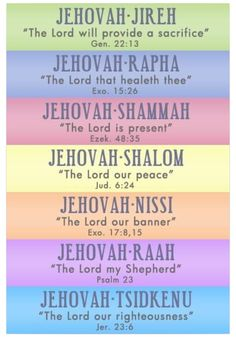 The names of Christ..!