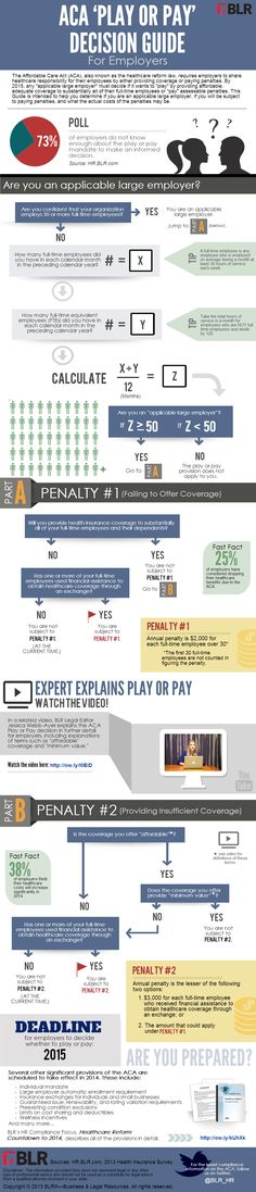 Updated Infographic: ACA 'Play or Pay' Decision Guide for Employers