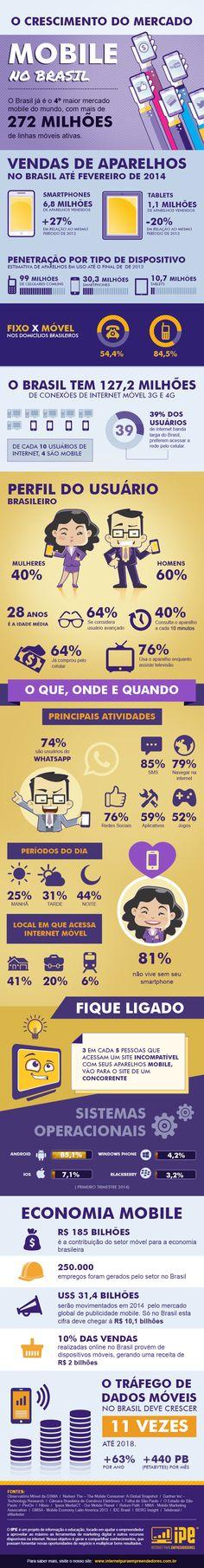 Crescimento mobile no Brasil (via mobilefeed e @hazine) #infografico