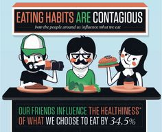 Eating habits are contagious   How the people around us influence what we eat   Our friends influence the healthiness of what we choose to eat 34.5%