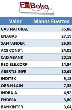 MANOS FUERTES Trade Market, Marketing, Forts, Hands