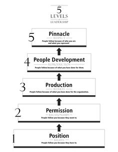John C. Maxwell has designed the best 5 levels of leadership image that explains how one achieves each level of leadership. AWESOME!
