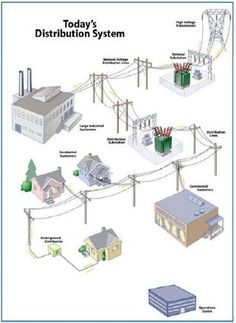 three phase electrical wiring installation at home 3 phase Electrical Power Distribution Wiring Diagram find this pin and more on power grid diagrams by deenafrankel Electrical Distribution System PDF