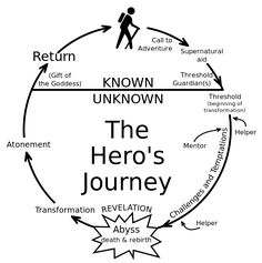 """The twelve stages of the hero's journey monomyth following the summary by Christopher Vogler (originally compiled in 1985 as a Disney studio memo): 1. The Ordinary World, 2. The Call to Adventure, 3. Refusal of the Call, 4. Meeting with the Mentor, 5. Crossing the Threshold to the """"special world"""", 6. Tests, Allies and Enemies, 7. Approach to the Innermost Cave, 8. The Ordeal, 9. Reward, 10. The Road Back, 11. The Resurrection, 12. Return with the Elixir."""