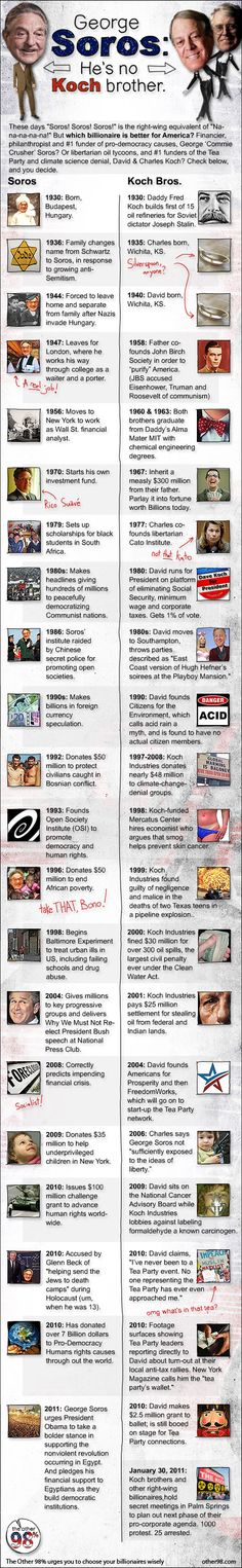 Soros-vs-Koch *found this pin - Soros bio wiped clean just like Sangers. Any thoughts on the comparisons???