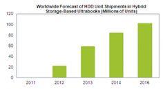 Preços de discos rígidos permanecem elevados até 2014