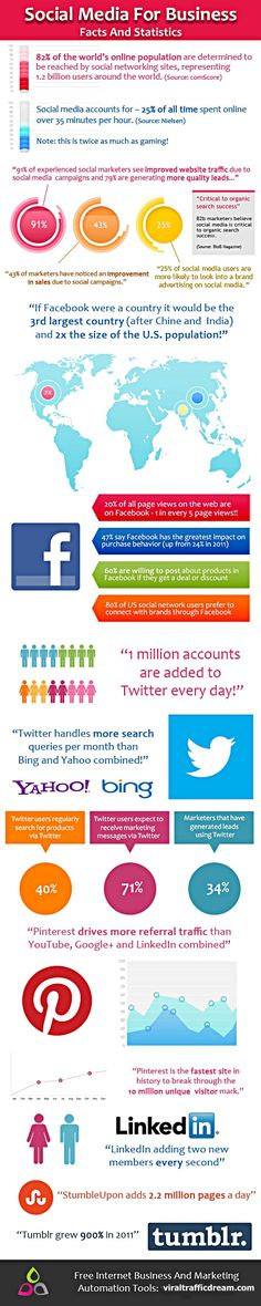 #SocialMedia for Business - Facts & Statistics [#Infographic] http://wp.me/p3gWMh-tK