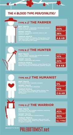 The Four Blood Type Personalities  http://www.facebook.com/tridoshawellness  http://www.tridoshawellness.com/