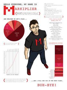 Markiplier Infographic by Override7400 on deviantART