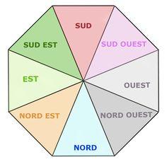 – – – LE PA KUA  Qu'est-ce que c'est? C'est le point commun aux 3 principales écoles du Feng Shui qui sont: – L'école de la Forme – L'école de la boussole – Les étoiles volantes Personnellement, je les utilise toutes les 3 avec une préférence pour les 2 dernières, à mon sens, plus […]