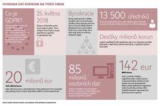 Povinné zabezpečení dat bude stát podniky stovky milionů. Přípravy mohou zabrat i rok | Hospodářské noviny (IHNED.cz)