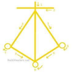 Harth helps to calm down such bad and negative vibes or feeling and fills immense love in one& life. Harth is the symbol in Karuna reiki, which heals the heart and all issues related to heart. Healing Hands, Self Healing, Emotional Healing, Self Treatment, Reiki Therapy, Hand Therapy, Ayurveda, Reiki Courses, Reiki Symbols