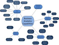 Business Analytics | Business Analytics Map