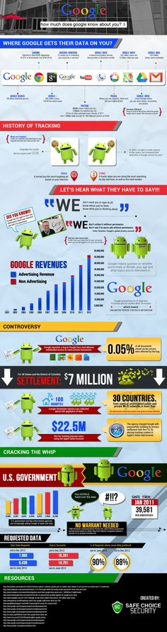 How much does Google know about you? #infographic