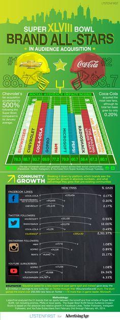 Il rendimento delle #campagne ads nell'ultimo #SuperBowl raccontate in una #infografica