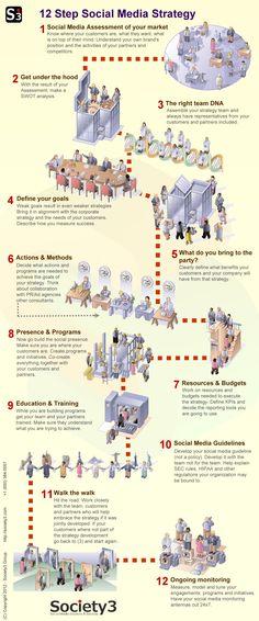 Sobizco Social Media Strategy Model  http://society3.com/2012/09/social-media-strategy-infographic/