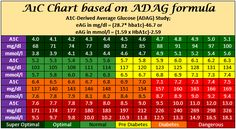 Hba1c Chart Has To Bs Conversion Using The Adag Formula Use This Calculator You Have Enter Calculate Equivalent