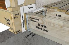 Decks.com. How To Build A Deck - Attaching the Ledger Board