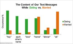 "Text massages from ""dating"" to ""marriage"""