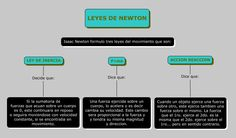 leyes de newton - Buscar con Google