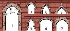 arches arch 1: 1 round: imp impost, sp springer, v voussoir, k keystone, ext extrados, int intrados; 2 horseshoe; 3 lancet; 4 ogee; 5 trefoil; 6 basket-handle; 7 Tudor.  Joseph Brown's house, built 1787 in Providence, uses an ogee pediment.