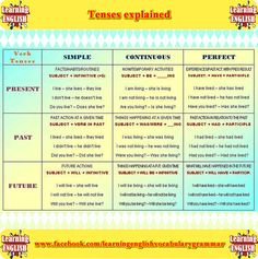 English tenses explained learning English grammar