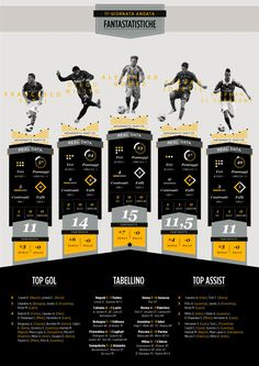 Football Serie A Infographic by Michele Lorenzo Crippa, via Behance
