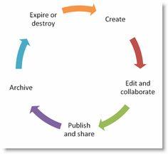 Document Lifecycle Diagram