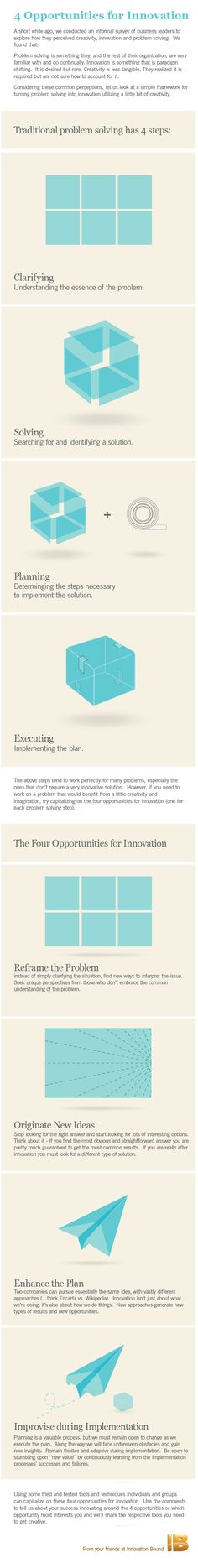 The process of productisation, from disparate to boxed ideas. Innovation Management, Innovation Strategy, Business Innovation, Creativity And Innovation, Design Thinking Process, Design Process, Leadership, Process Infographic, Infographics