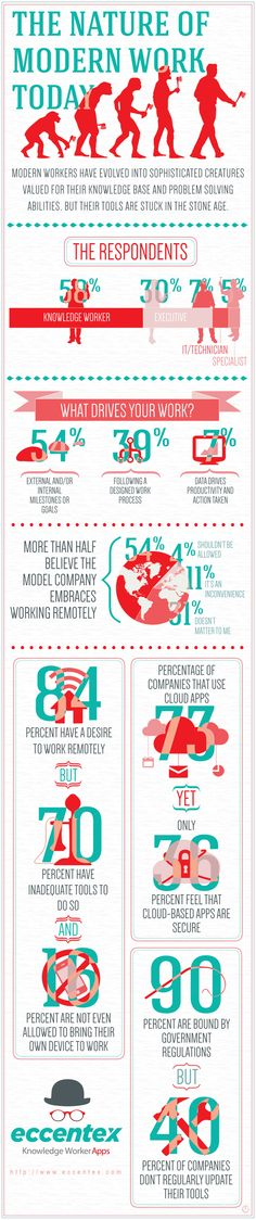 The Nature of Modern Work Today image eccentex modern work infographic final smaller Social Networks, Social Media, Knowledge Worker, Today Images, About Facebook, Change Management, Career Coach, Work Today, Cloud Computing