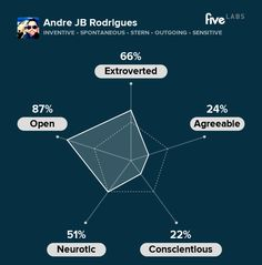 Andre JB Rodrigues is inventive, spontaneous, and stern. See your personality. http://labs.five.com