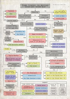 Flowchart: Time Travel In Movies - DesignTAXI.com