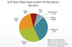 Can others grow? Apple dominates % of Total Video Views by Non-PC/Mac Device- by eConsultancy