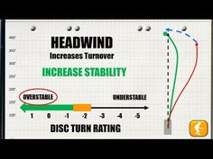 How to Choose the Best Disc Golf Driver Based On Wind Conditions - YouTube
