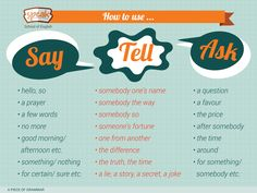 "Resultado de imagen de Images for ""say"" and ""tell"""