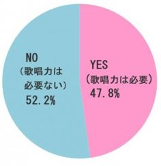 アイドルに歌唱力は必要か? Retrieved from http://www.oricon.co.jp/special/47315/