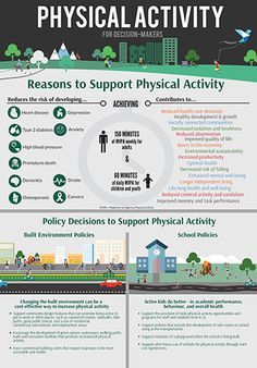 Physical Activity for Decision-Makers: The Alberta Centre for Active Living developed this fact sheet to help integrate physical activity in communities. Physical Activities, Physical Education, Health Promotion Programs, University Of Alberta, Workplace Wellness, School Health, School Community, Prevent Diabetes, Benefits Of Exercise