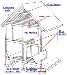 Residential architecture terms terminology architecture for House framing terms