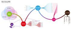 国内知名 UED 团队的设计流程是怎样的? - 知乎